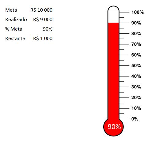 Grafico de Termometro no Excel