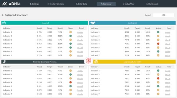 Exemplo Balanced Scorecard Excel