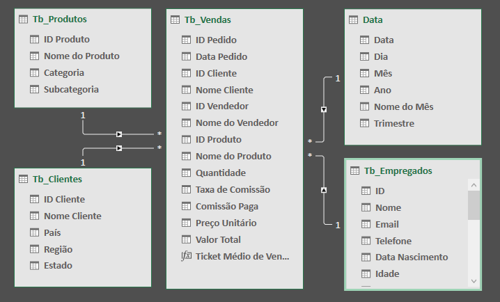Modelo Dados
